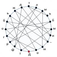 Круговые шифровки по скорочтению